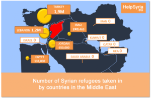 refugees-to-arab-countries