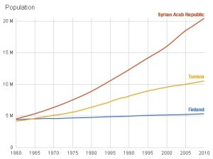 syria-population-graph
